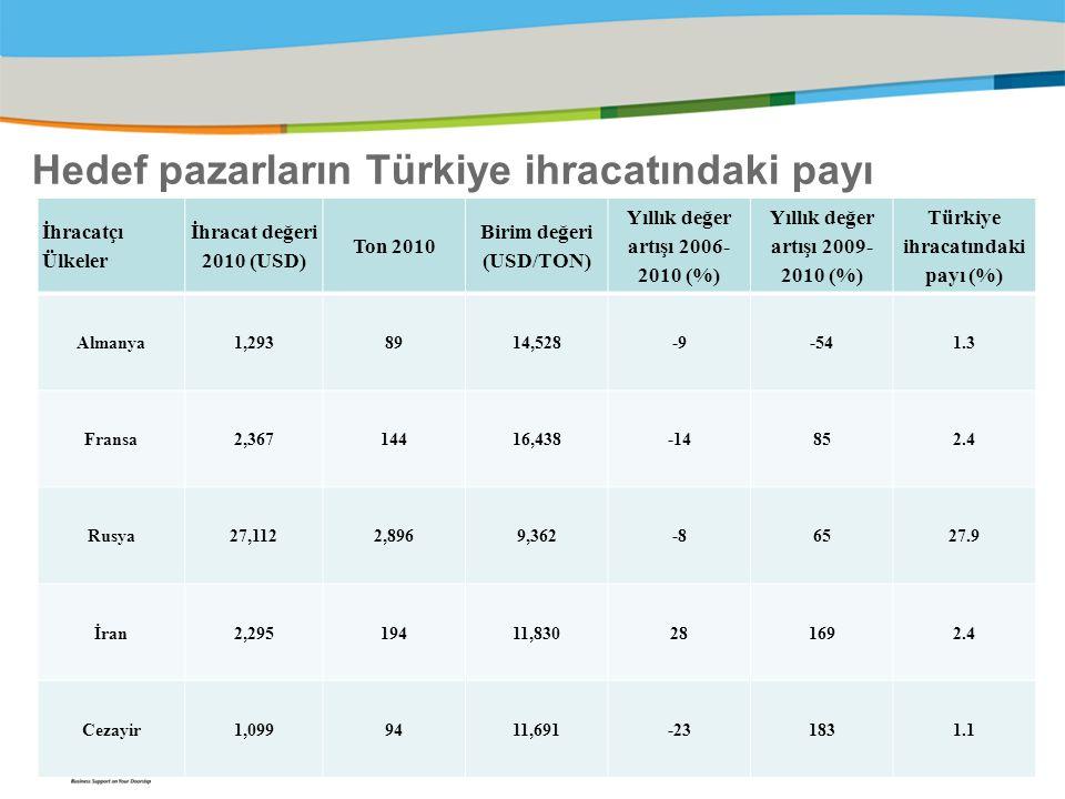 Hedef pazarların Türkiye ihracatındaki payı