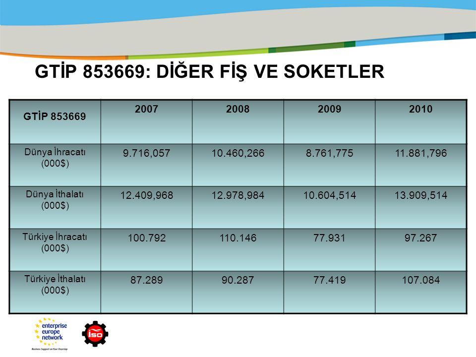 GTİP 853669: DİĞER FİŞ VE SOKETLER