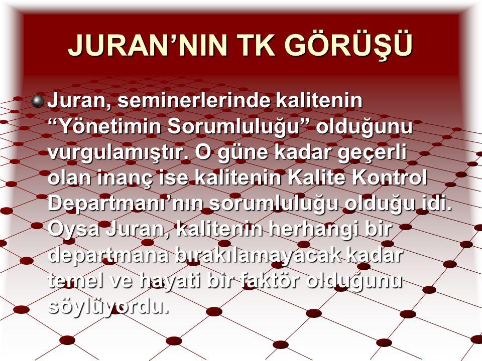 JURAN'NIN TK GÖRÜŞÜ