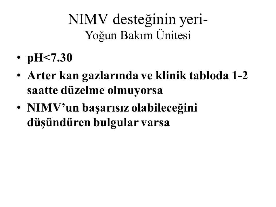 NIMV desteğinin yeri- Yoğun Bakım Ünitesi