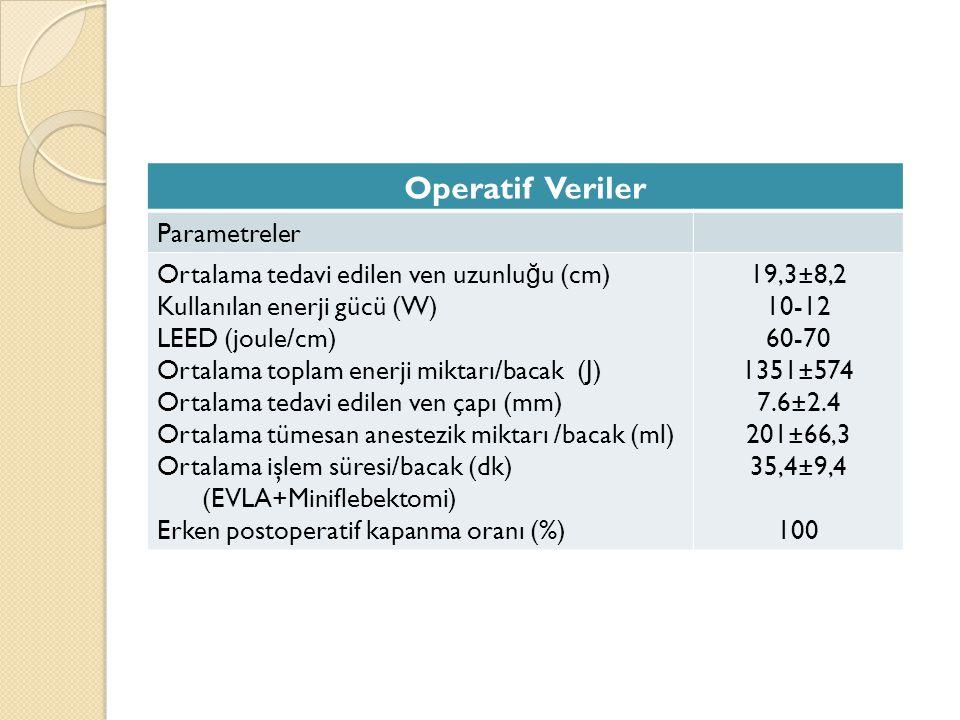 Operatif Veriler Parametreler Ortalama tedavi edilen ven uzunluğu (cm)