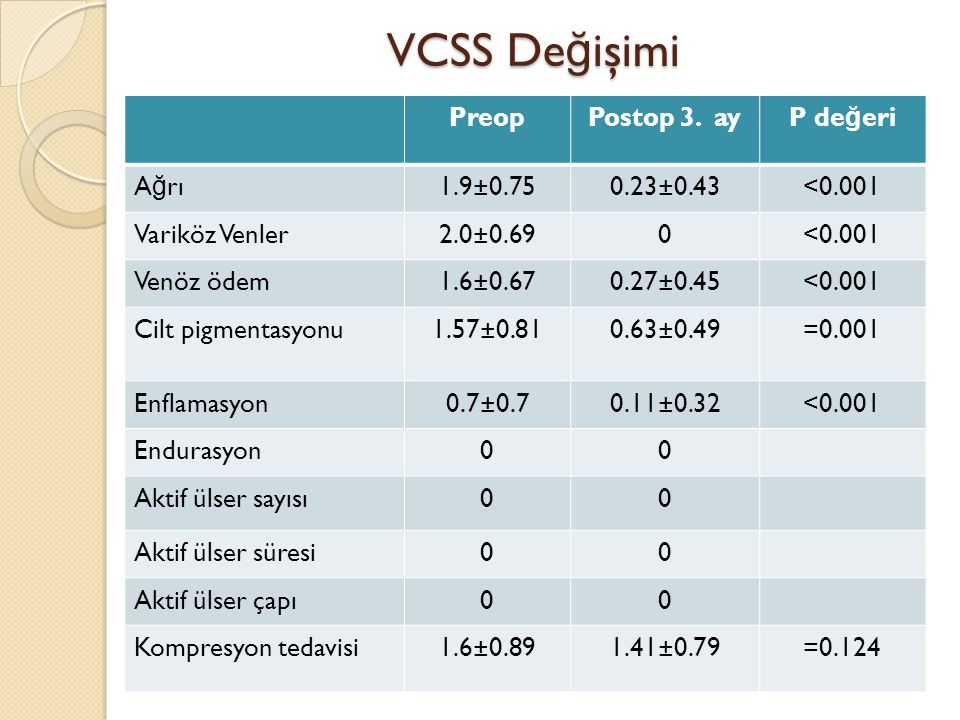 VCSS Değişimi Preop Postop 3. ay P değeri Ağrı 1.9±0.75 0.23±0.43