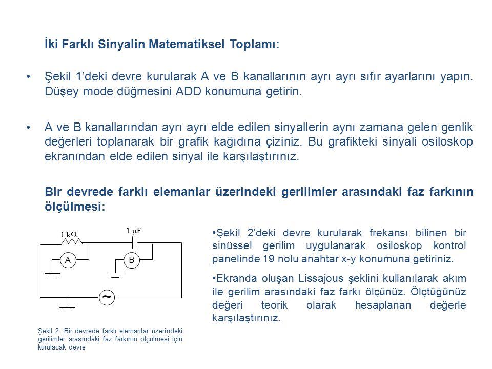 ~ İki Farklı Sinyalin Matematiksel Toplamı: