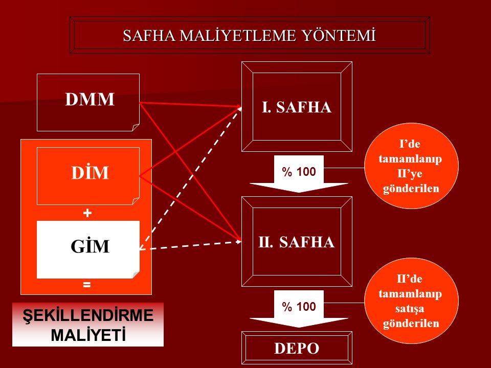 ŞEKİLLENDİRME MALİYETİ