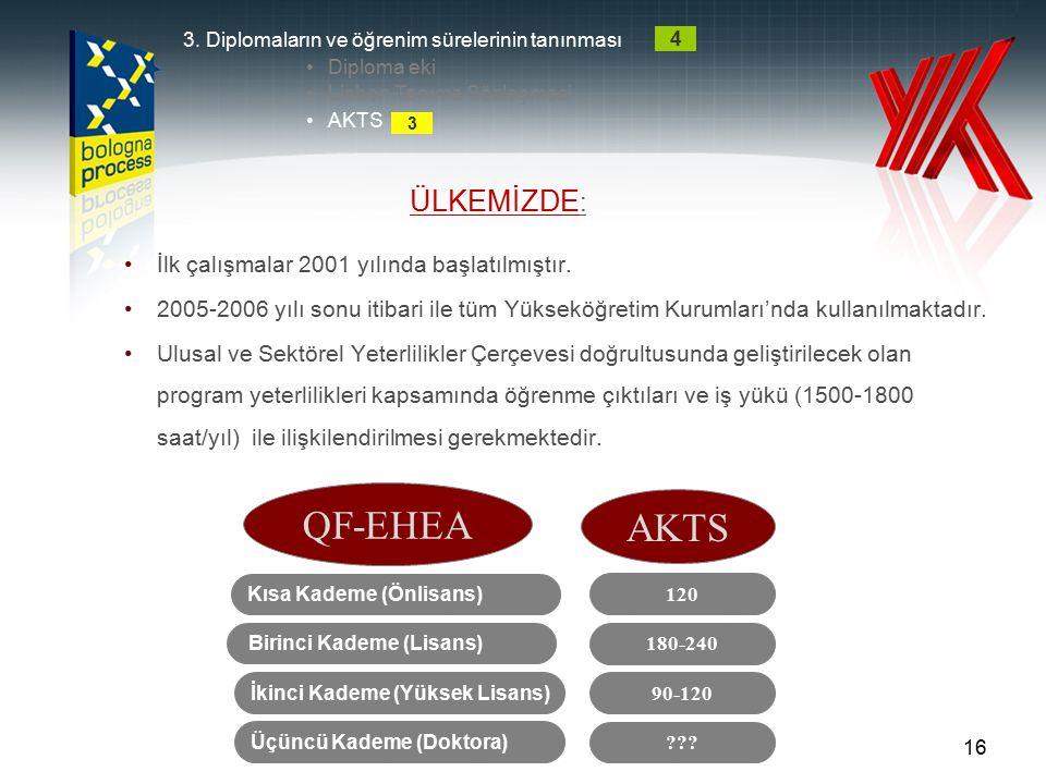 QF-EHEA AKTS ÜLKEMİZDE: İlk çalışmalar 2001 yılında başlatılmıştır.