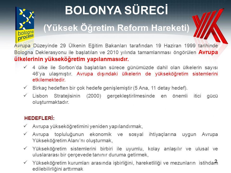 (Yüksek Öğretim Reform Hareketi)