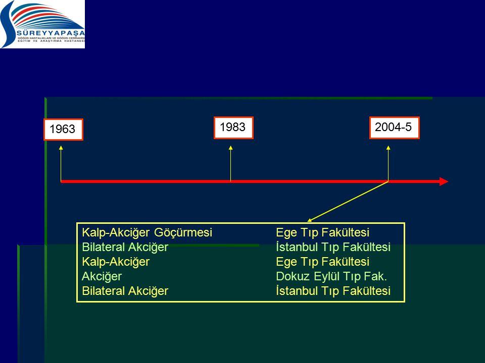 1963 1983. 2004-5. Kalp-Akciğer Göçürmesi Ege Tıp Fakültesi. Bilateral Akciğer İstanbul Tıp Fakültesi.