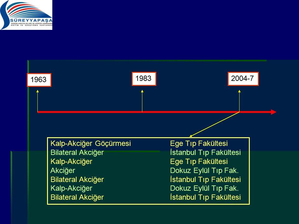 1963 1983. 2004-7. Kalp-Akciğer Göçürmesi Ege Tıp Fakültesi. Bilateral Akciğer İstanbul Tıp Fakültesi.