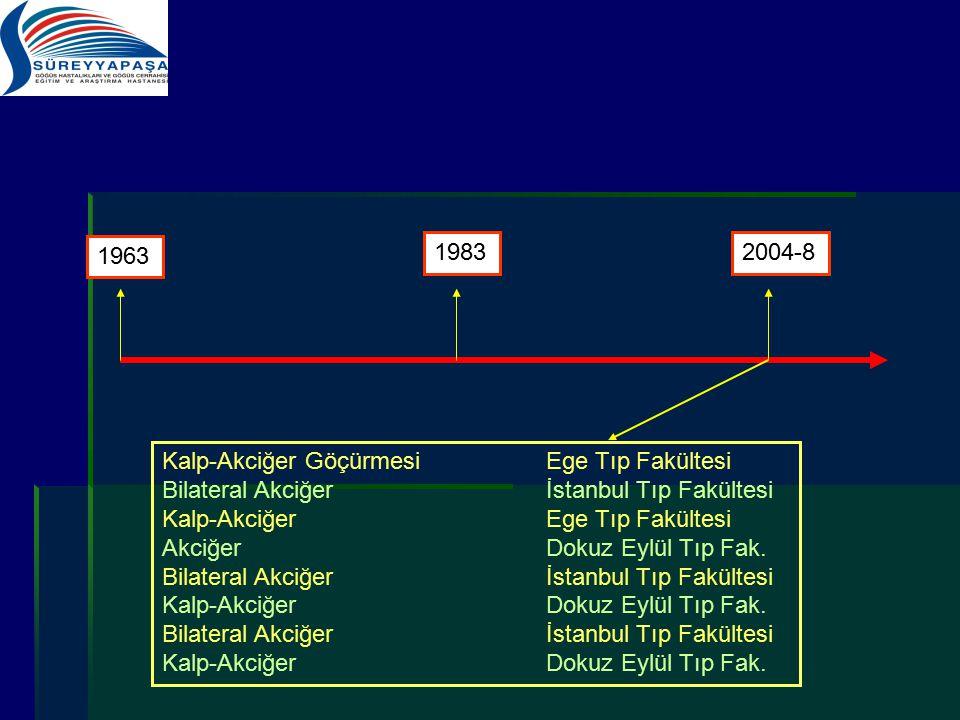 1963 1983. 2004-8. Kalp-Akciğer Göçürmesi Ege Tıp Fakültesi. Bilateral Akciğer İstanbul Tıp Fakültesi.