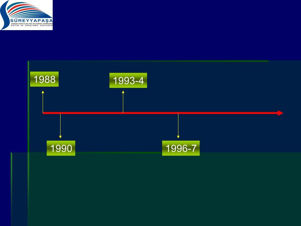 1988 1993-4 1990 1996-7