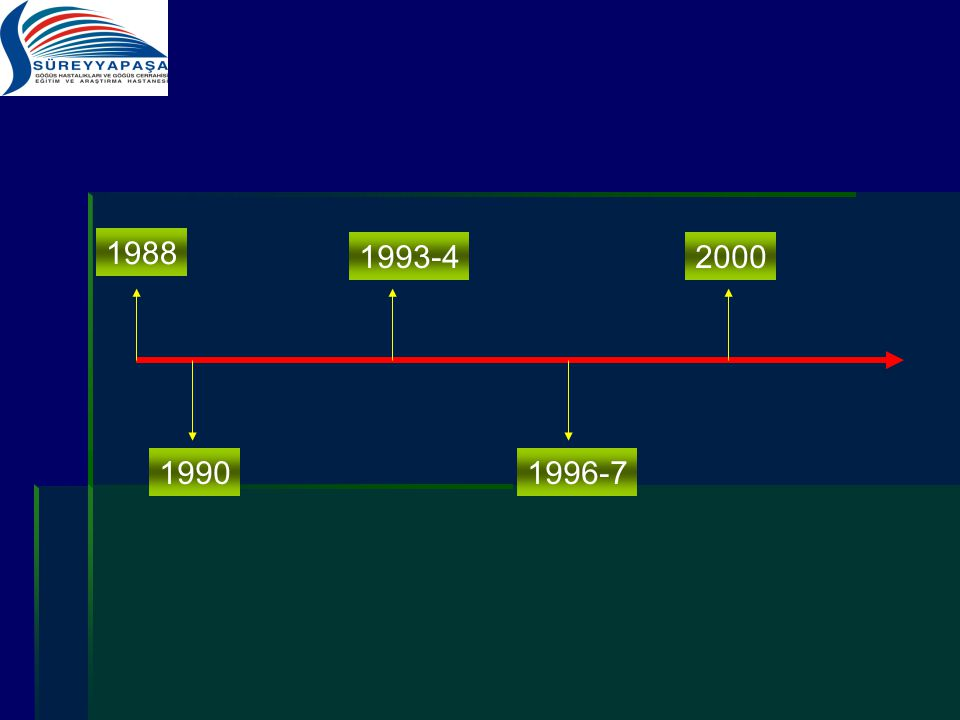 1988 1993-4 2000 1990 1996-7