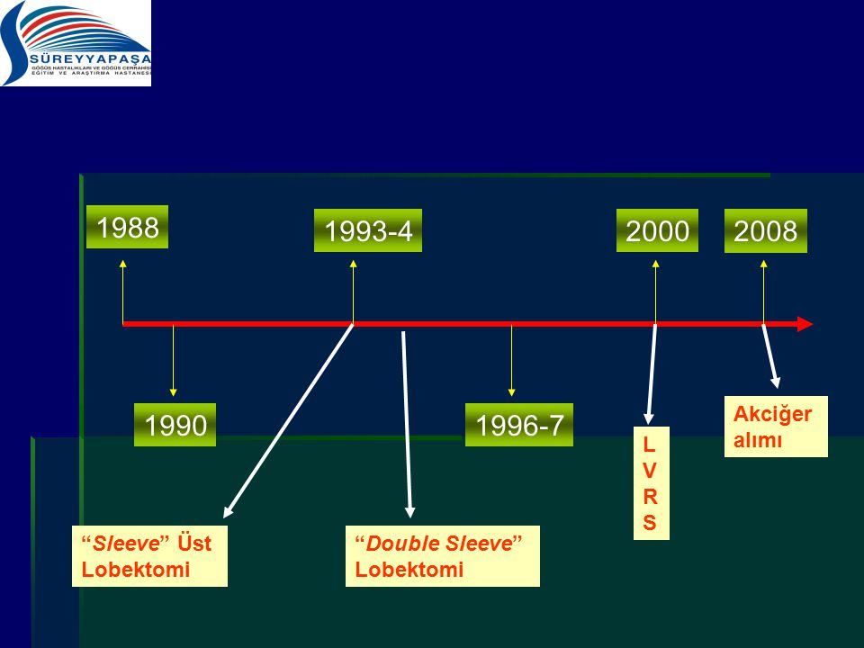 1988 1993-4 2000 2008 1990 1996-7 Akciğer alımı LVRS Sleeve Üst