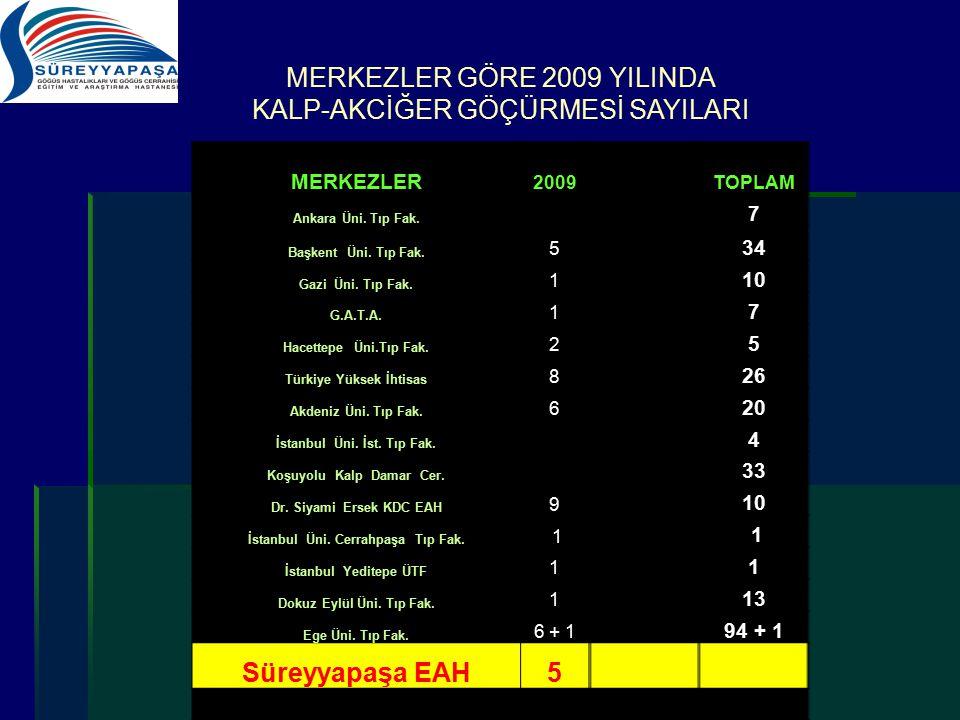 MERKEZLER GÖRE 2009 YILINDA KALP-AKCİĞER GÖÇÜRMESİ SAYILARI