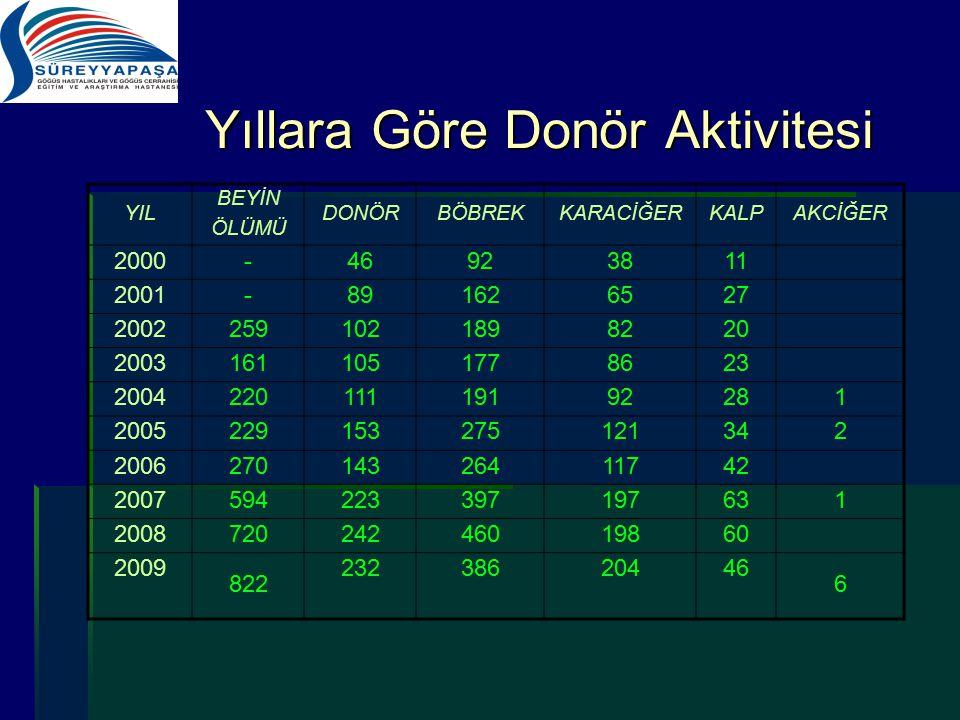 Yıllara Göre Donör Aktivitesi