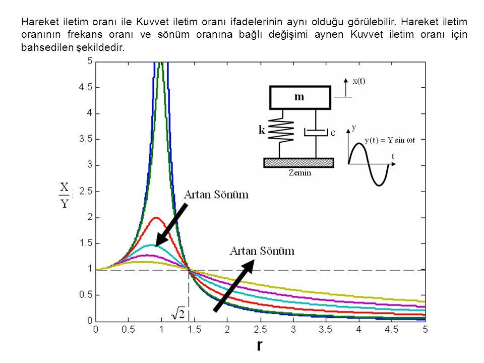 Hareket iletim oranı ile Kuvvet iletim oranı ifadelerinin aynı olduğu görülebilir.