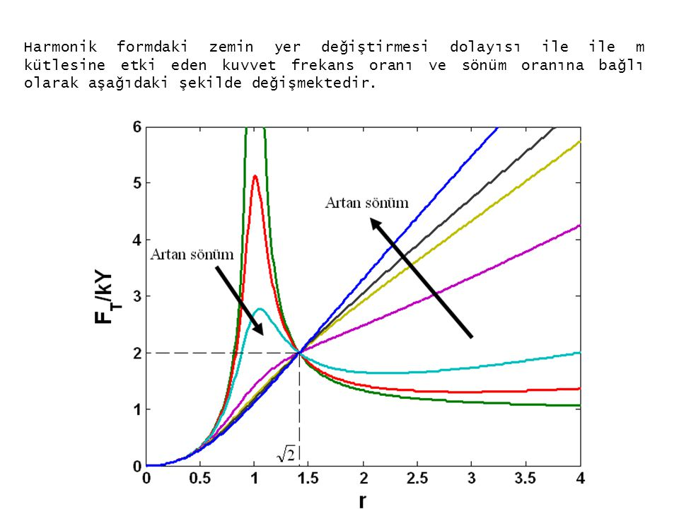 Harmonik formdaki zemin yer değiştirmesi dolayısı ile ile m kütlesine etki eden kuvvet frekans oranı ve sönüm oranına bağlı olarak aşağıdaki şekilde değişmektedir.