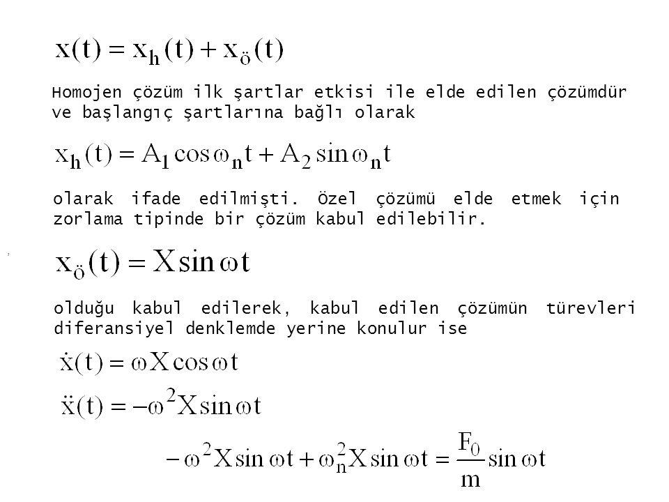 Homojen çözüm ilk şartlar etkisi ile elde edilen çözümdür ve başlangıç şartlarına bağlı olarak