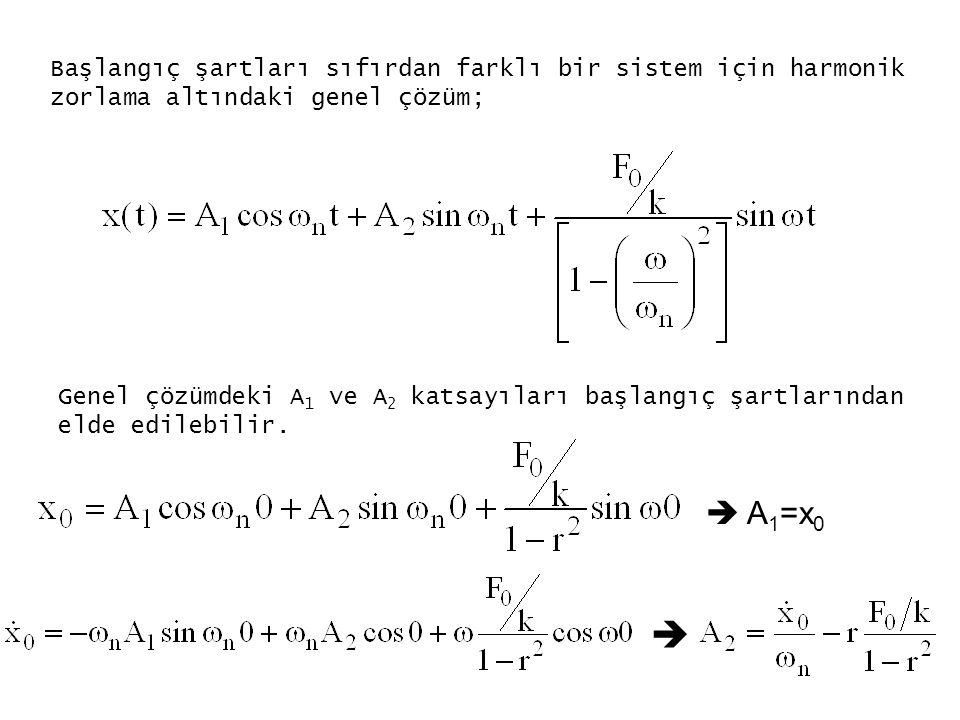Başlangıç şartları sıfırdan farklı bir sistem için harmonik zorlama altındaki genel çözüm;