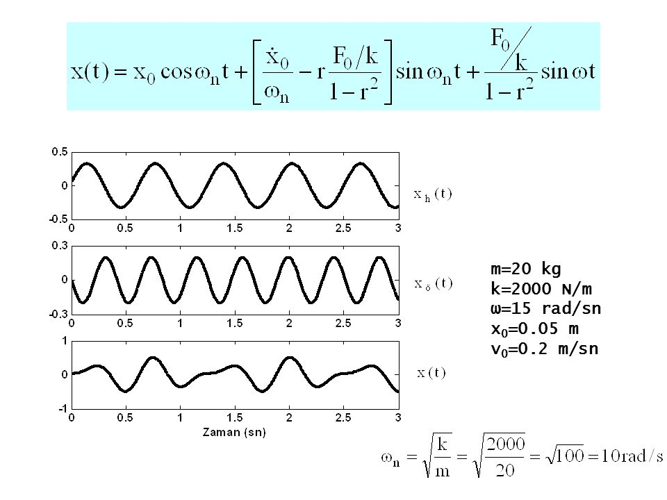 m=20 kg k=2000 N/m ω=15 rad/sn x0=0.05 m v0=0.2 m/sn