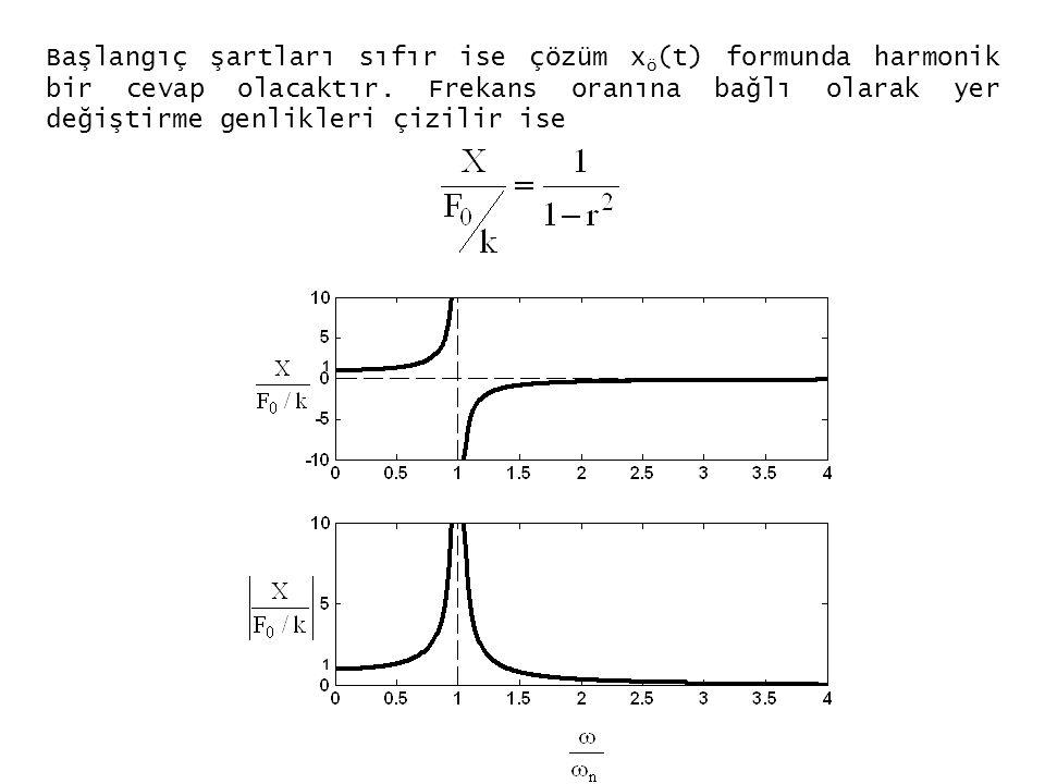 Başlangıç şartları sıfır ise çözüm xö(t) formunda harmonik bir cevap olacaktır. Frekans oranına bağlı olarak yer değiştirme genlikleri çizilir ise