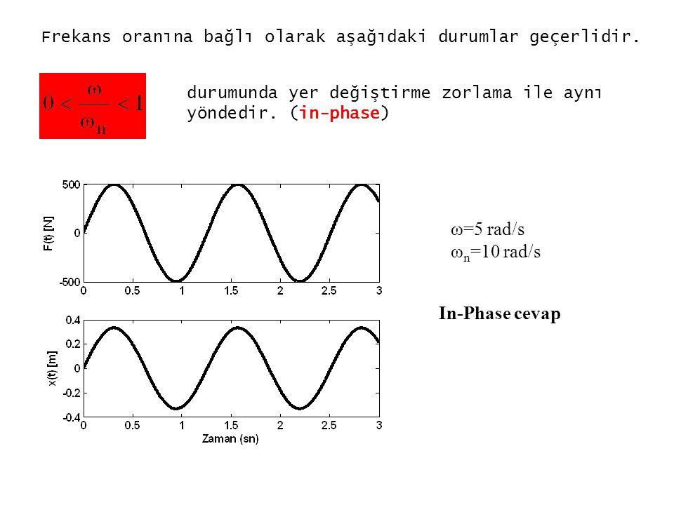 ω=5 rad/s ωn=10 rad/s In-Phase cevap