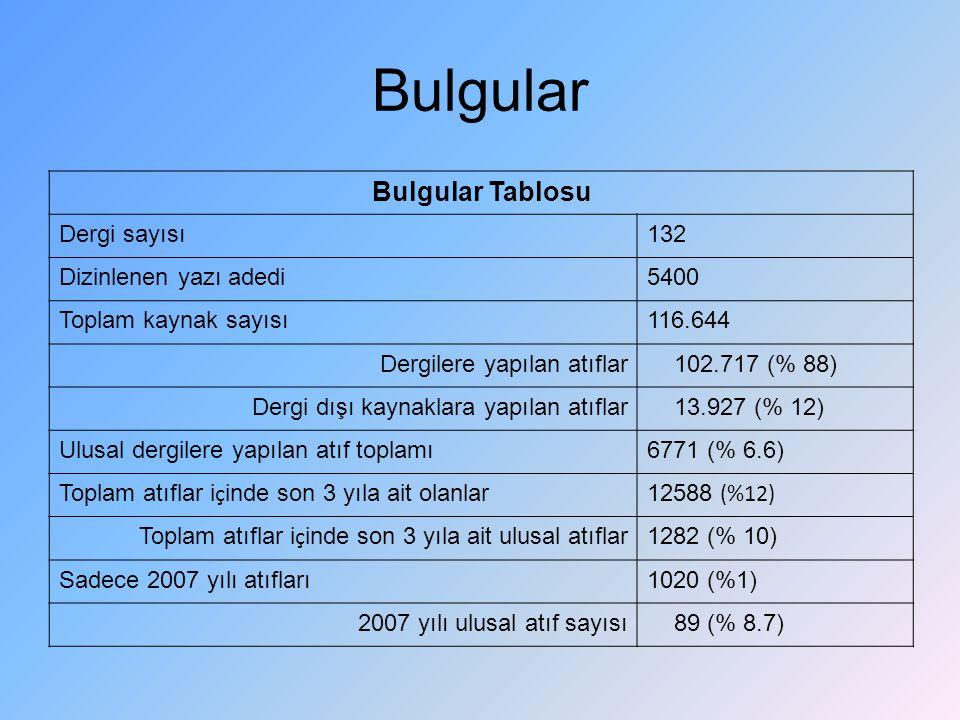 Bulgular Bulgular Tablosu Dergi sayısı 132 Dizinlenen yazı adedi 5400
