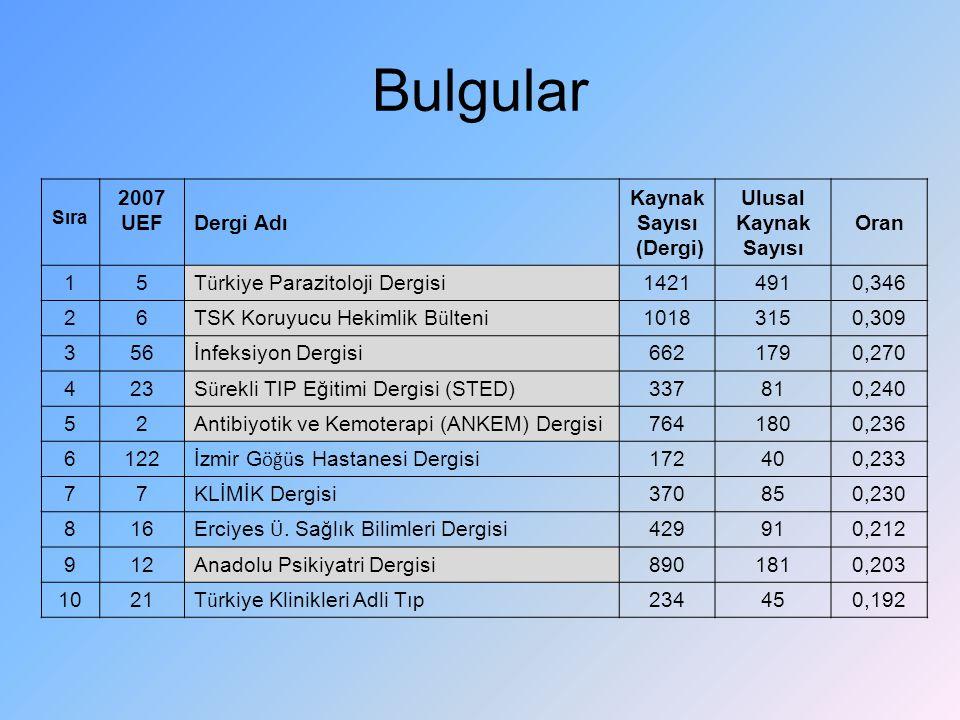 Bulgular 2007 UEF Dergi Adı Kaynak Sayısı (Dergi) Ulusal Oran 1 5