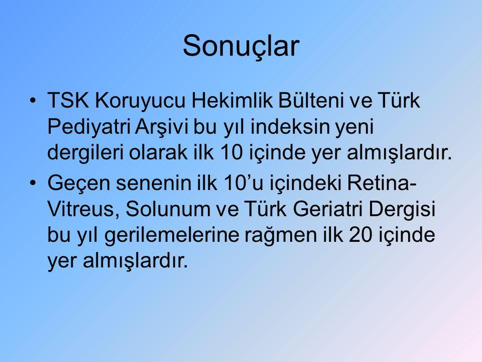 Sonuçlar TSK Koruyucu Hekimlik Bülteni ve Türk Pediyatri Arşivi bu yıl indeksin yeni dergileri olarak ilk 10 içinde yer almışlardır.