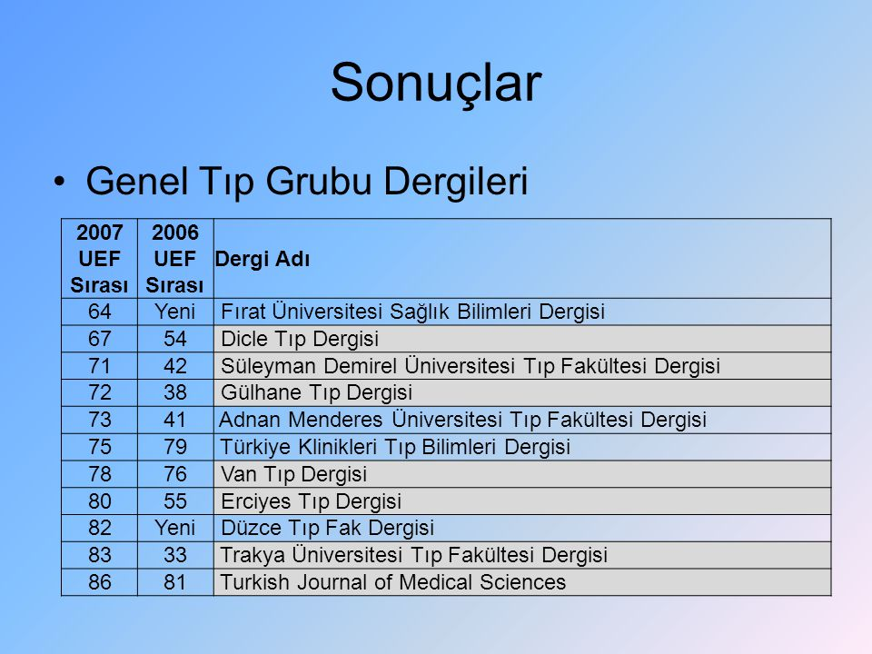 Sonuçlar Genel Tıp Grubu Dergileri 2007 UEF Sırası 2006 Dergi Adı 64