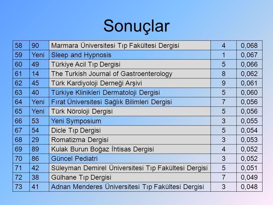 Sonuçlar 58 90 Marmara Üniversitesi Tıp Fakültesi Dergisi 4 0,068 59