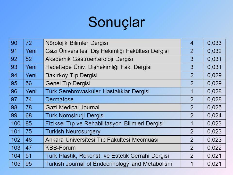 Sonuçlar 90 72 Nörolojik Bilimler Dergisi 4 0,033 91 Yeni