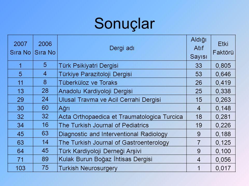 Sonuçlar 2007 Sıra No 2006 Sıra No Dergi adı Aldığı Atıf Sayısı