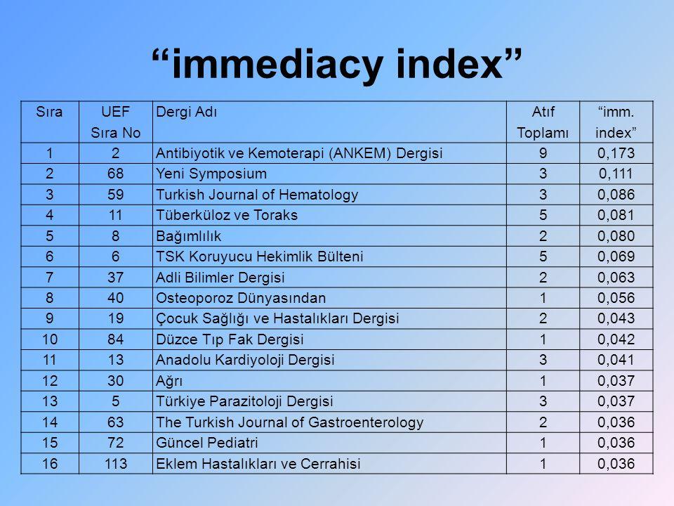 immediacy index Sıra UEF Sıra No Dergi Adı Atıf Toplamı imm. index