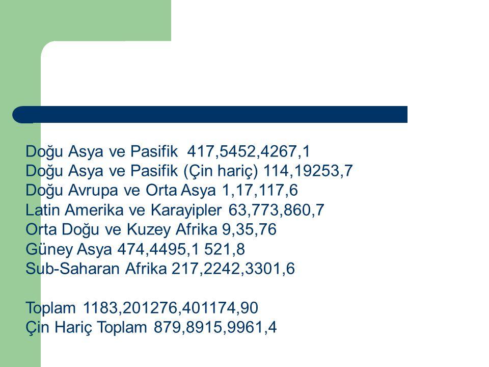 Doğu Asya ve Pasifik 417,5452,4267,1 Doğu Asya ve Pasifik (Çin hariç) 114,19253,7 Doğu Avrupa ve Orta Asya 1,17,117,6 Latin Amerika ve Karayipler 63,773,860,7 Orta Doğu ve Kuzey Afrika 9,35,76 Güney Asya 474,4495,1 521,8 Sub-Saharan Afrika 217,2242,3301,6