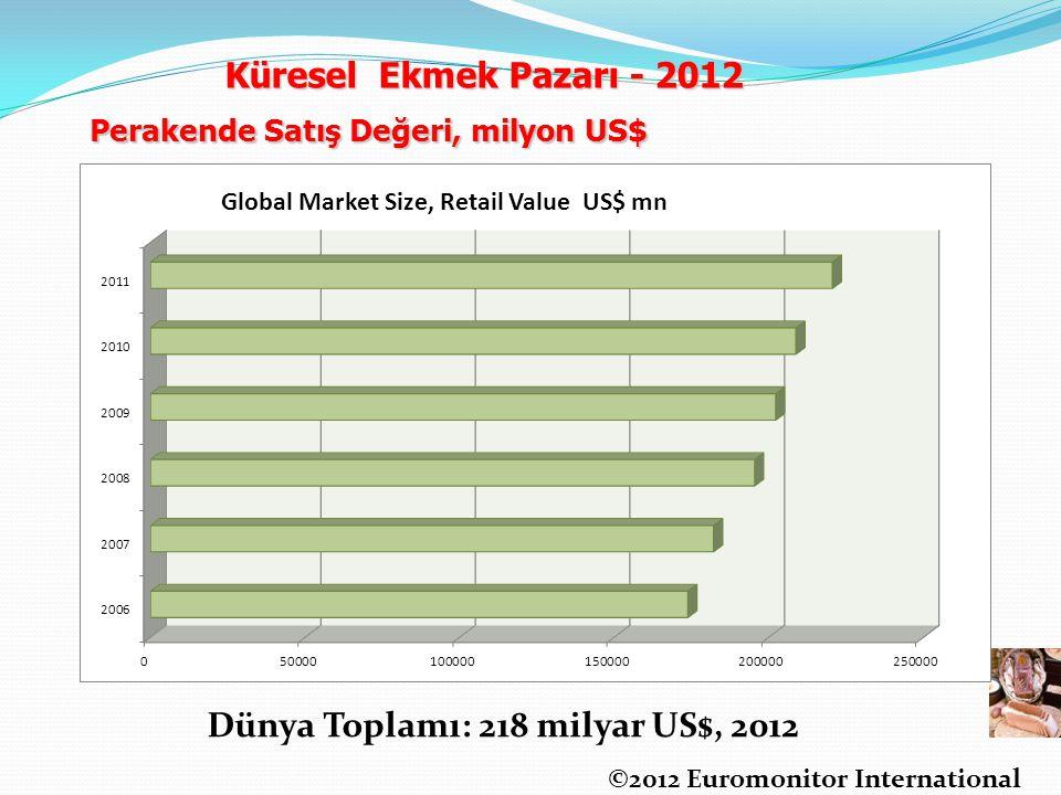 Dünya Toplamı: 218 milyar US$, 2012