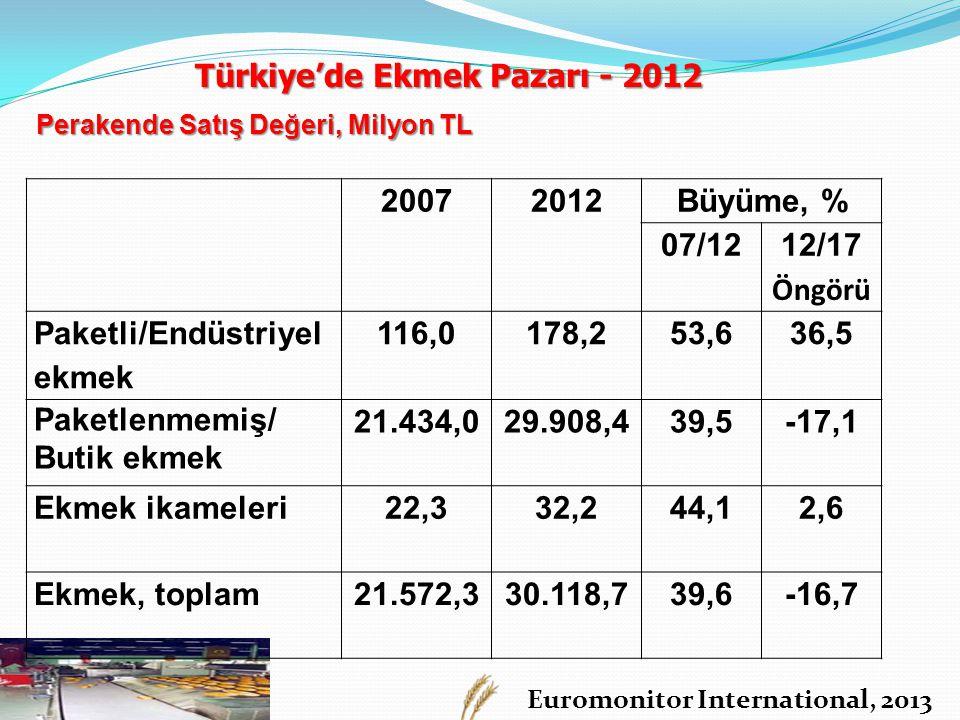 Türkiye'de Ekmek Pazarı - 2012 2007 2012 Büyüme, % 07/12 12/17 Öngörü
