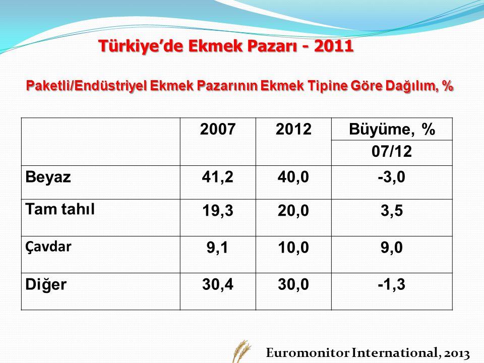 Türkiye'de Ekmek Pazarı - 2011