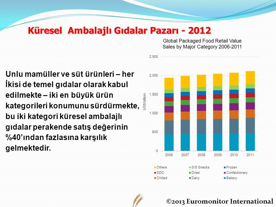 Küresel Ambalajlı Gıdalar Pazarı - 2012