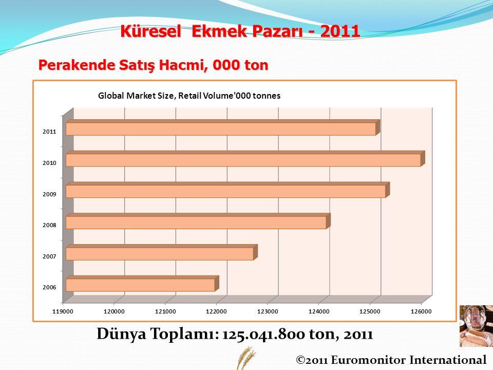 Küresel Ekmek Pazarı - 2011 Dünya Toplamı: 125.041.800 ton, 2011