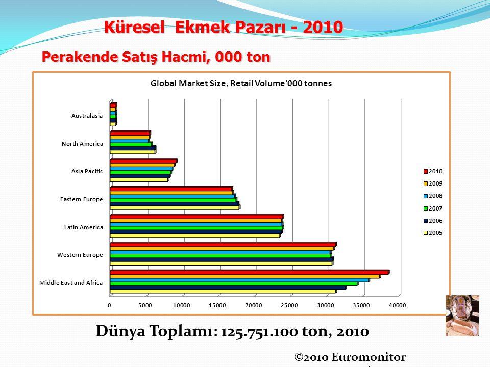 Küresel Ekmek Pazarı - 2010 Dünya Toplamı: 125.751.100 ton, 2010