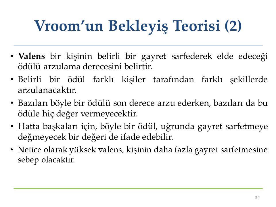 Vroom'un Bekleyiş Teorisi (2)