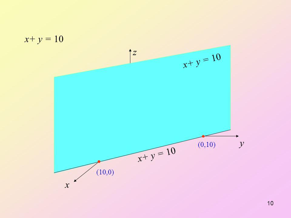 x+ y = 10 z y x (0,0) x+ y = 10 (10,0) (0,10) x+ y = 10