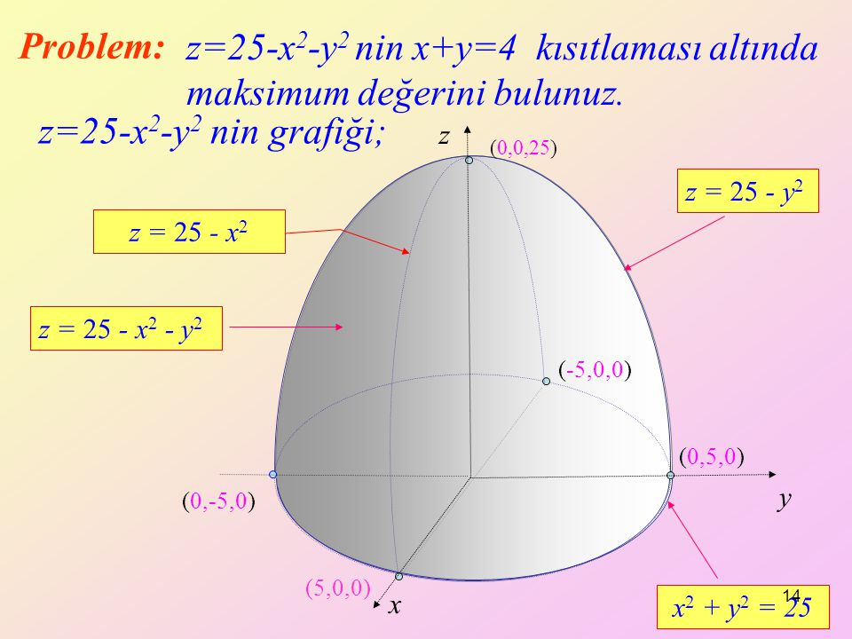 z=25-x2-y2 nin x+y=4 kısıtlaması altında maksimum değerini bulunuz.