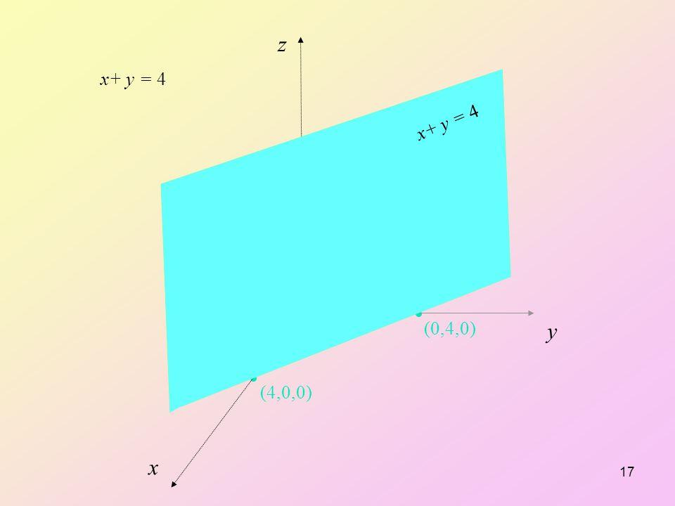 z y x x+ y = 4 x+ y = 4 (4,0,0) (0,4,0)