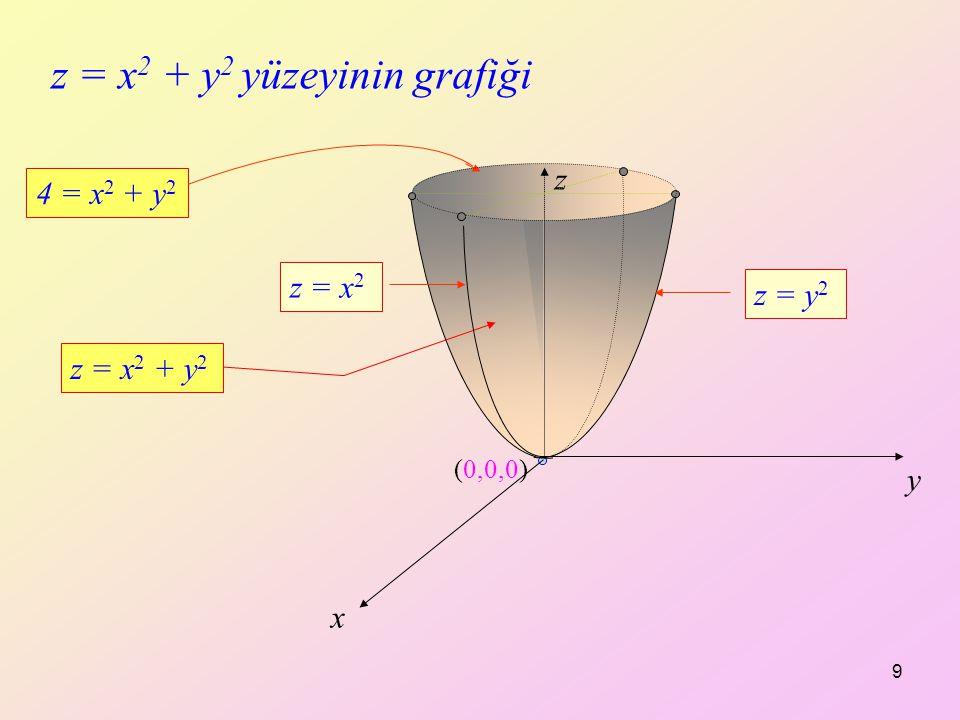 z = x2 + y2 yüzeyinin grafiği