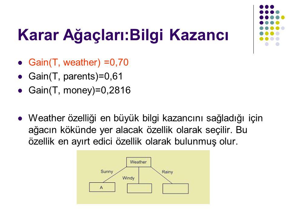 Karar Ağaçları:Bilgi Kazancı
