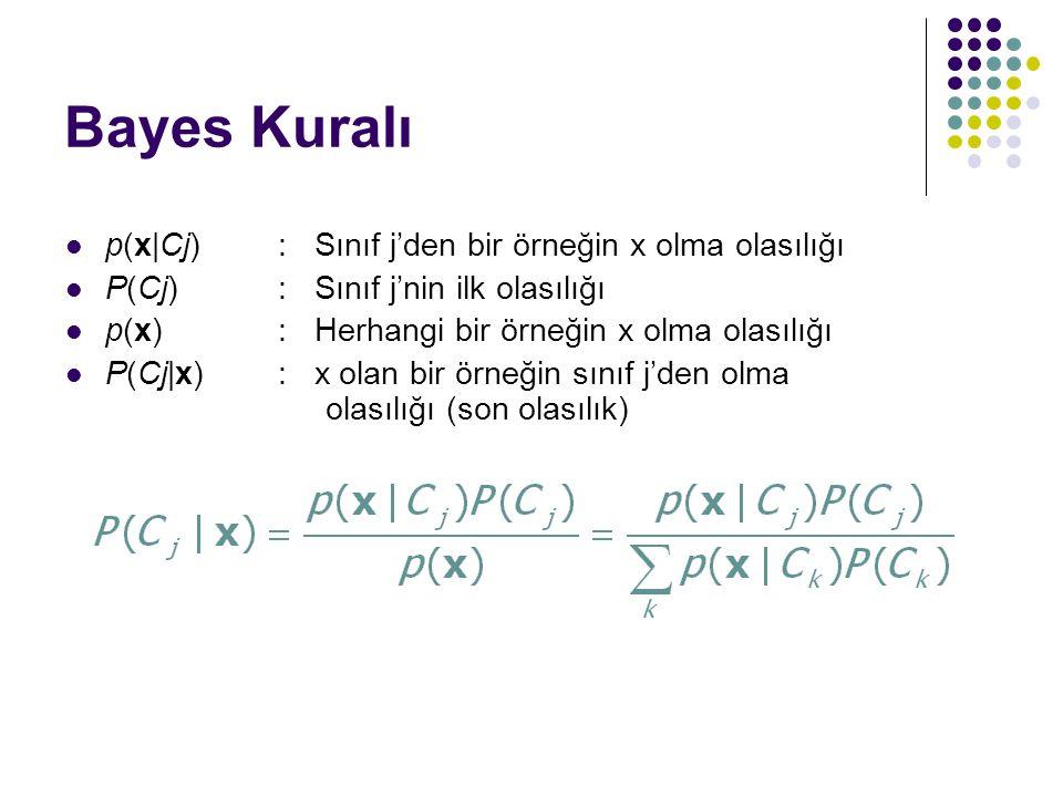 Bayes Kuralı p(x|Cj) : Sınıf j'den bir örneğin x olma olasılığı