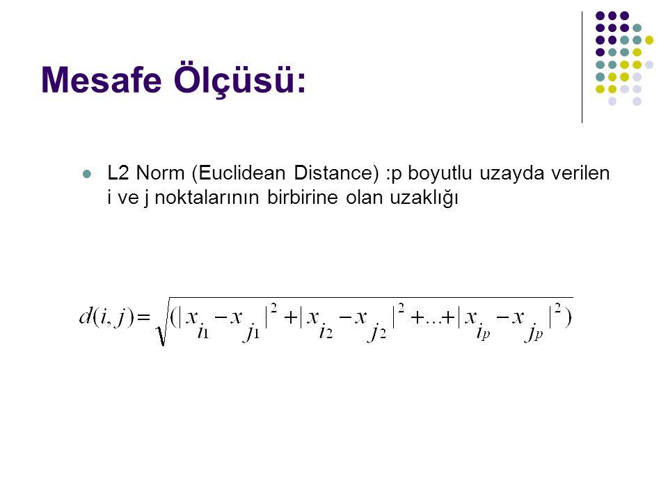 Mesafe Ölçüsü: L2 Norm (Euclidean Distance) :p boyutlu uzayda verilen i ve j noktalarının birbirine olan uzaklığı.