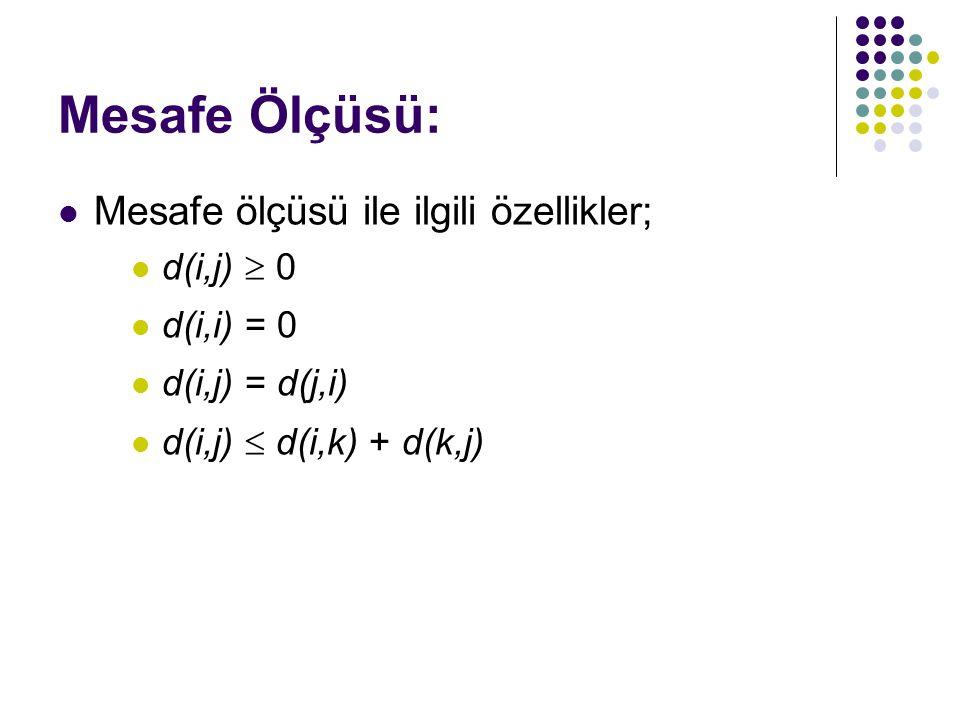 Mesafe Ölçüsü: Mesafe ölçüsü ile ilgili özellikler; d(i,j)  0