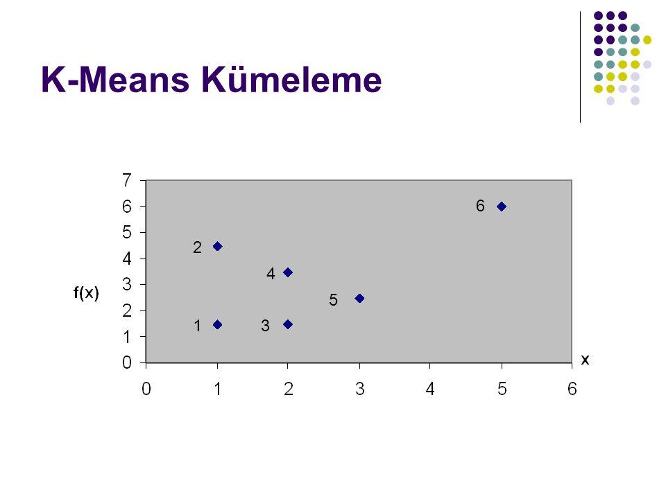 K-Means Kümeleme 1 2 3 4 5 6